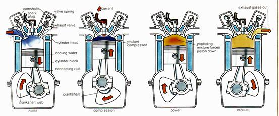 4 strokes of engine 1